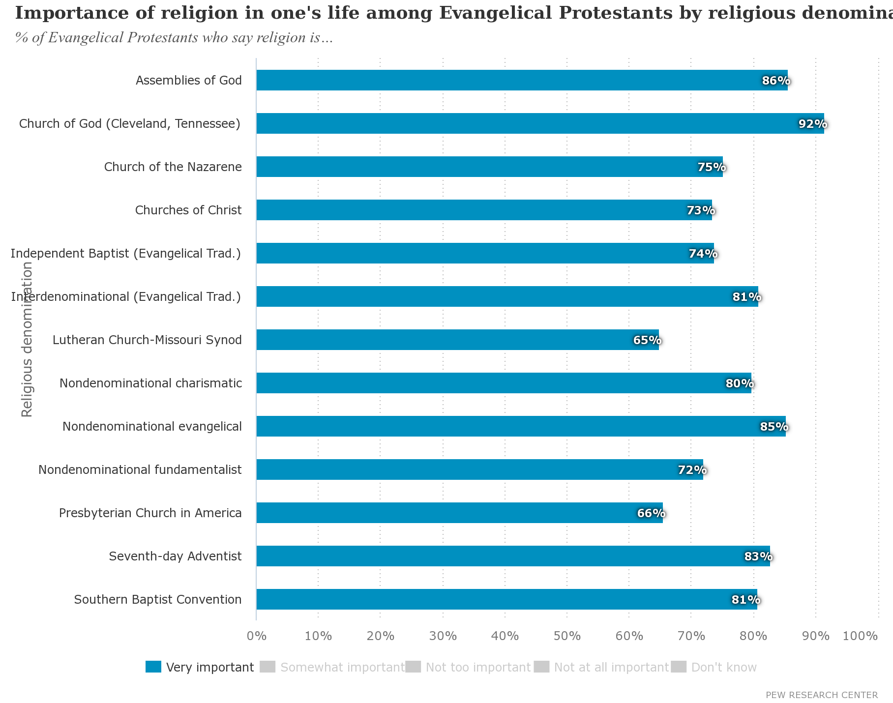 Importance of religion in one's life among Evangelical Protestants by religious denomination (2014)
