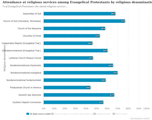 Pew_Attendance at religious services among Evangelical Protestants by religious denomination (2014)